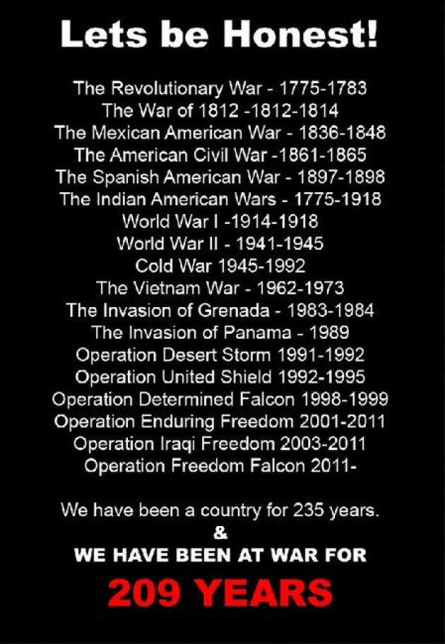 who is america at war with right now